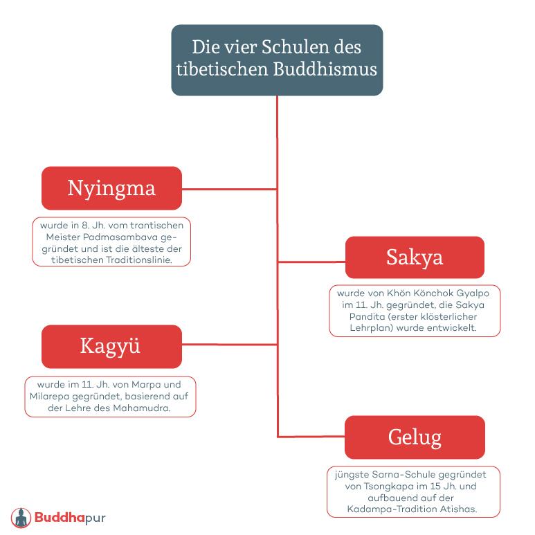 Infografik 4 Schulen des tibetischen Buddhismus
