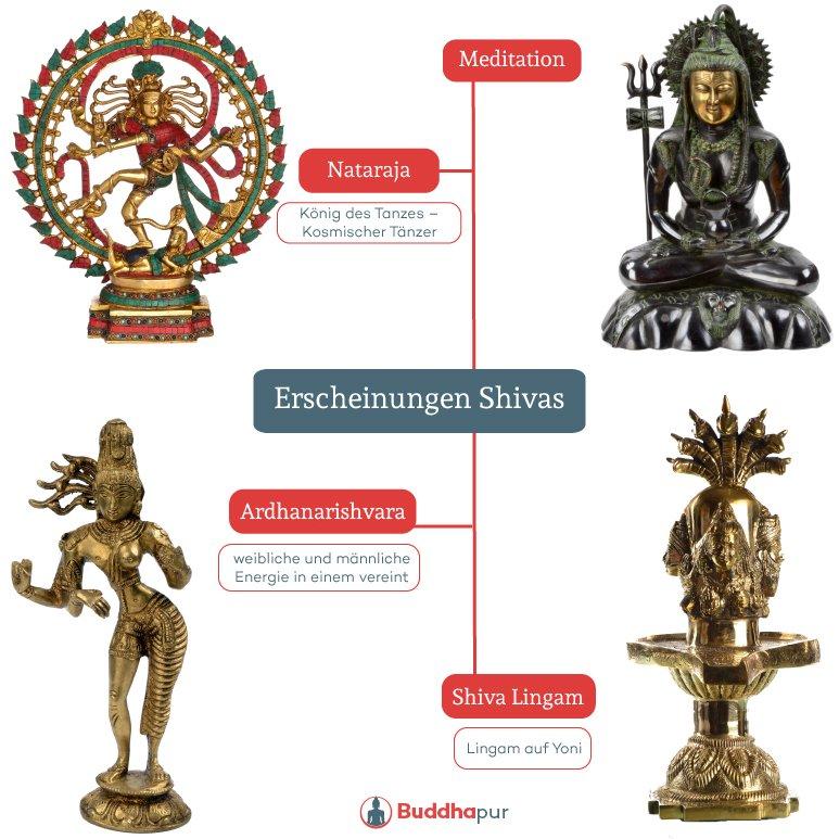 Shiva Erscheinungsformen Infografik