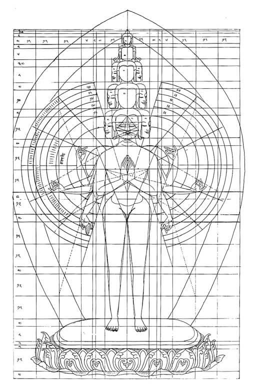 Thangka Ikonometrie Avalokiteshvara