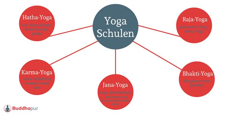 Yoga Schulen Infografik